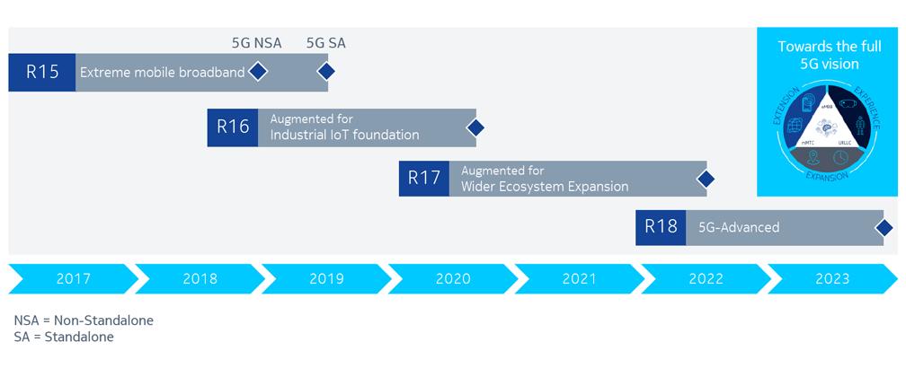 Roadmap-5G-standards